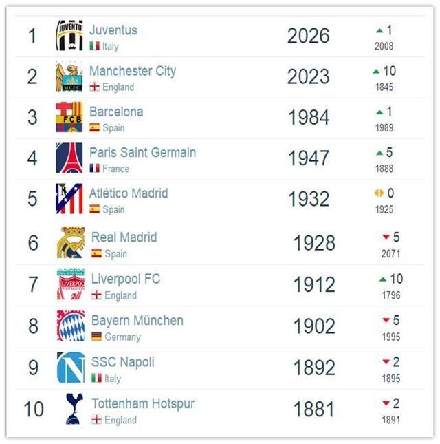 最新俱乐部排名:尤文领跑13连胜队仅第4 德甲领头羊未进TOP10!