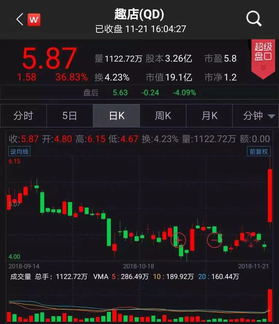 黄金期货价_56% comex 12月黄金期货周三上涨0.56%,报1228.00美元/盎司.