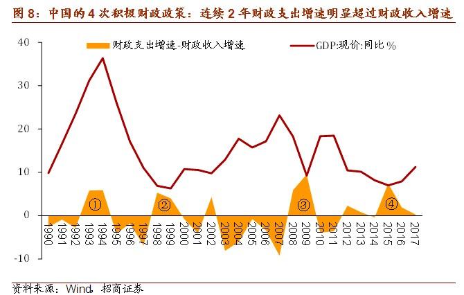 2019年廣東宏觀經濟_2019年中國宏觀經濟展望 GDP增長6.3 三季度經濟有望觸底