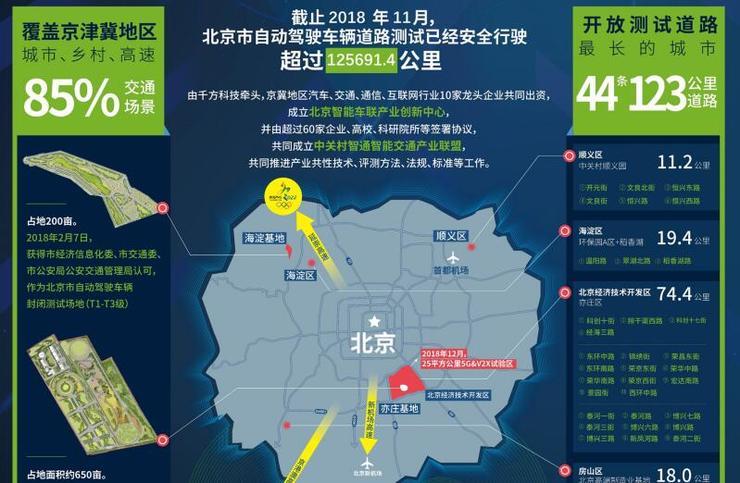 国内已发出101张自动驾驶路测牌照 百度占据半壁江山