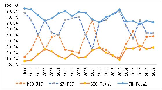 过去20年FDA批准的First-in-Class新药仅占31.3%