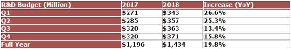 AMD 2018年研发投入14.34亿美元:4.2倍于净利