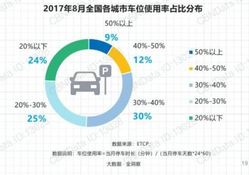 138万!北京一个天价停车位=三线城市两套房?(图)