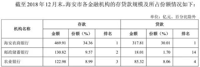 关注:海安农商行更新招股书 2018年数据能否助力IPO?