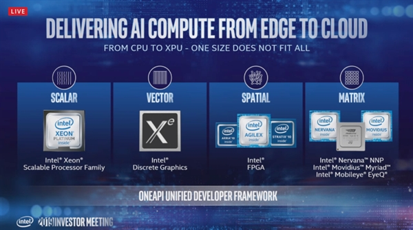 Intel至强加速:四五个季度更新一代 10nm Ice Lake已出样