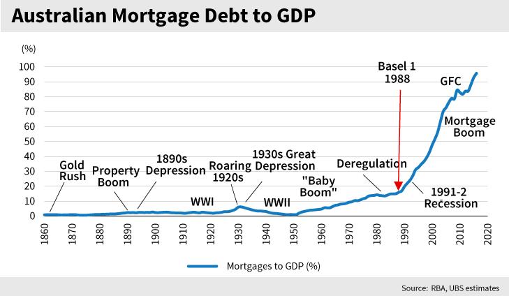没人能够幸免:澳大利亚房价疯涨55年 终于崩了!