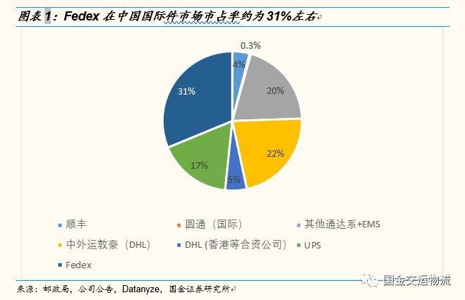 联邦快递(FDX.US)被查,对中国快递企业有什么影响?