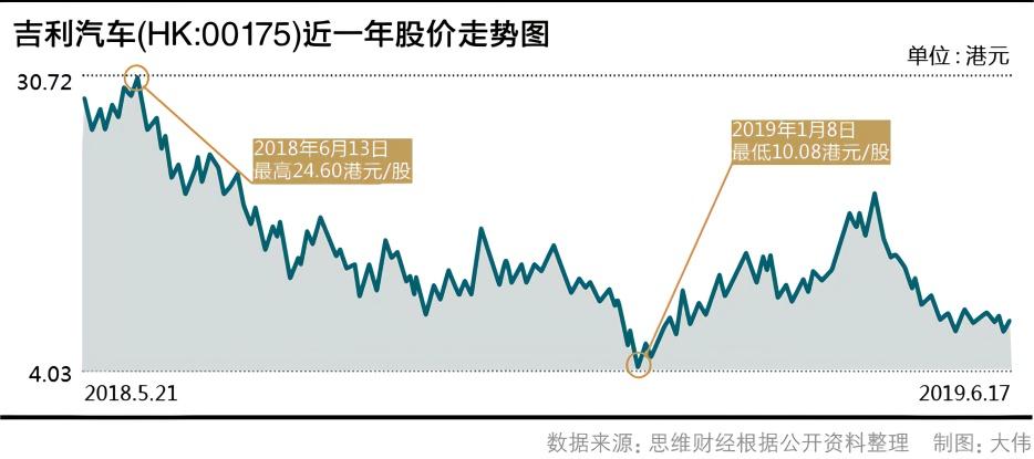 吉利汽车近一年股价走势图.jpg