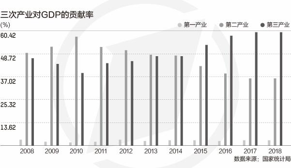 中国gdp结构_中国gdp增长图片
