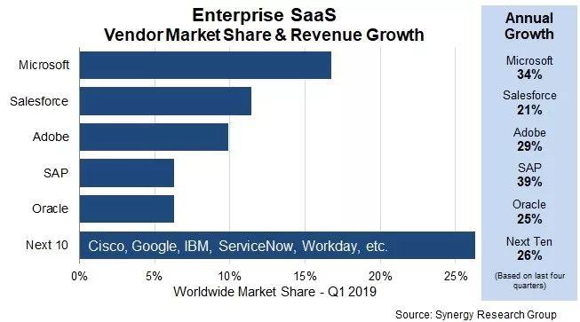 2019年Q1企业级SaaS市场收入超过230亿美元