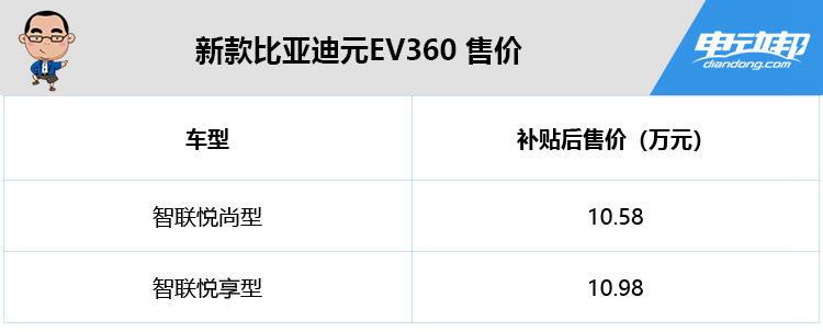补贴后 10.58 万起,NEDC 续航 305 km,比亚迪新款元EV360上市