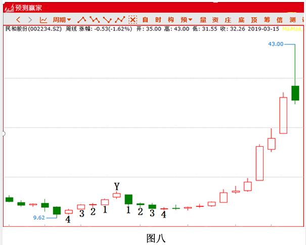 分形也可以预测时间--让炒股翻倍