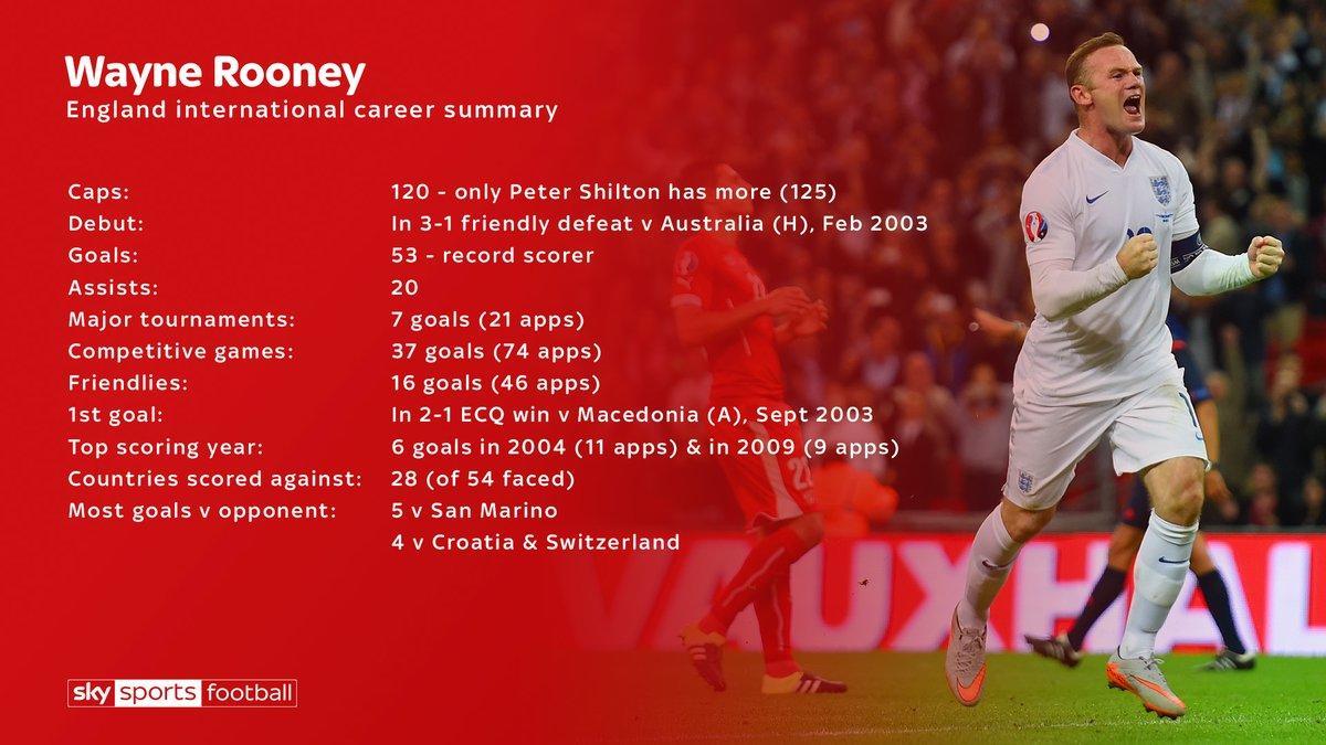 鲁尼正式道别英格兰国家队!数据回顾三狮辉煌生涯