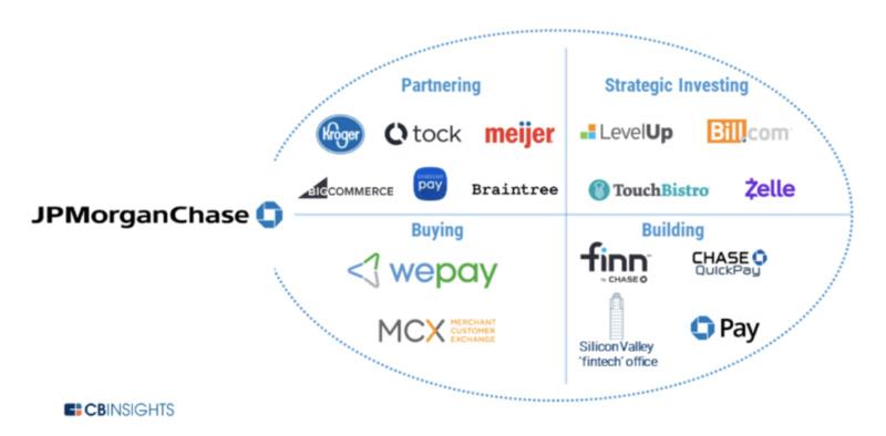 开发Chase Pay、收购WePay,摩根大通的支付版图是怎样的?