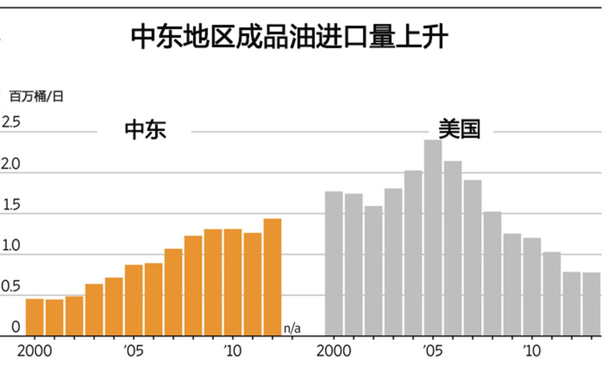 油价暴跌敲响警钟!产油国纷纷加入炼油大军,中国又多了一个劲敌