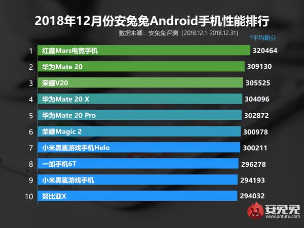 2018年Android手机性能排行 你的排第几