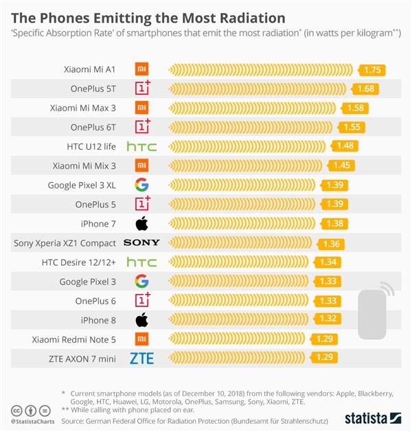 德国发布手机辐射榜单:小米A1最高 三星Note 8最低