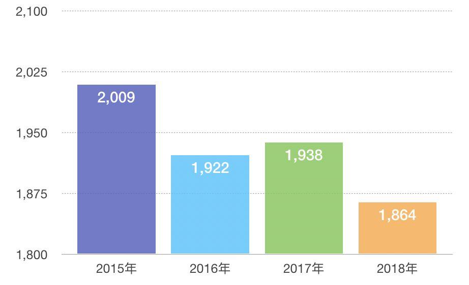 近年我国幼儿园入园人数;单位:万人;数据经四舍五入处理;制图:每日经济新闻