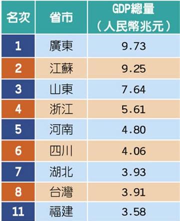 台湾GDP_台湾和上海的GDP总量,哪个更大(2)