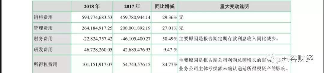 七匹狼2018年净利增速降至个位数,经营现金流缩水53%