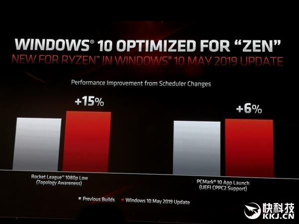 性能提升多达15%  Win10给锐龙3000额外优化:到底做了啥