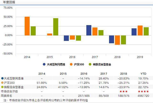 3年亏损11% 大成基金李博还需证明自己