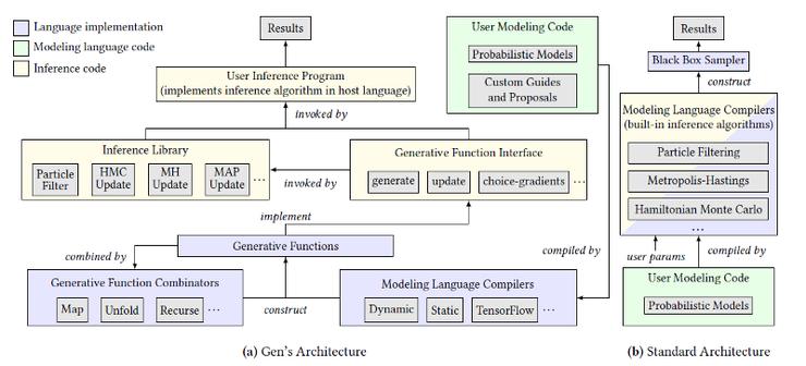 MIT 推出编程语言 Gen,从方程式和手写代码上解放工程师