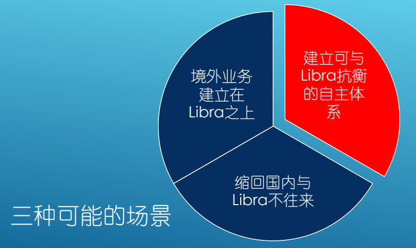 <b>白硕:建议中国建立可与Libra抗衡的自主体系</b>