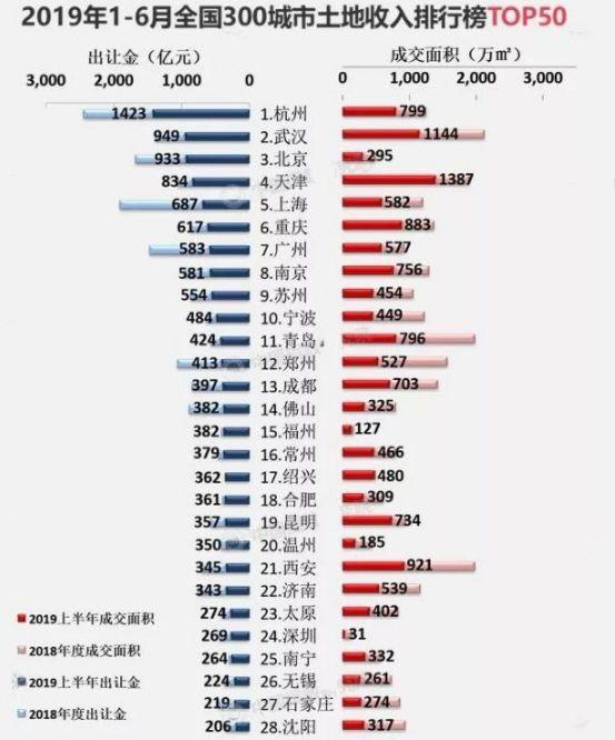 半年卖地赚千亿,杭州揭开一个秘密