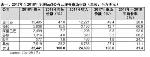 Gartner:2018年全球IaaS公有云服务市场增长31.3%