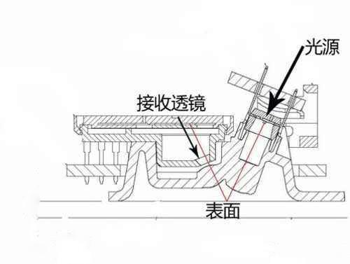 鼠标里面结构图