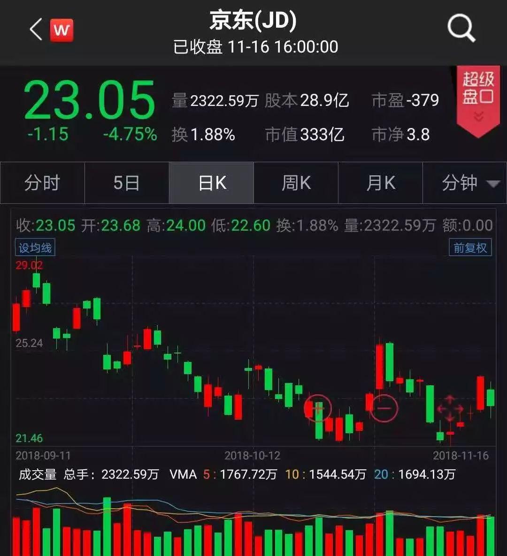 黄金期货价_66% comex 12月黄金期货上周五上涨0.66%,报1223.00美元/盎司.