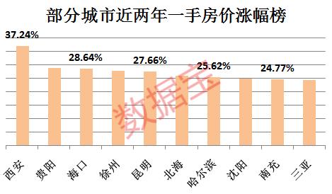 450万亿!中国房产市值超美国+欧盟+日本总和(图)