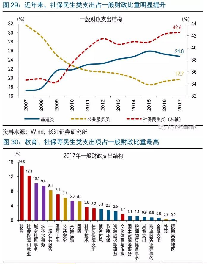 深化简政放权,财政支出结构也在发生明显变化;过去10年间,公共服务类