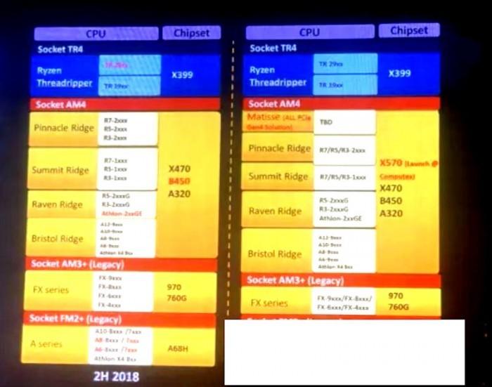 AMD X570明年Computex推出 9代酷睿有不带集显的KF版本