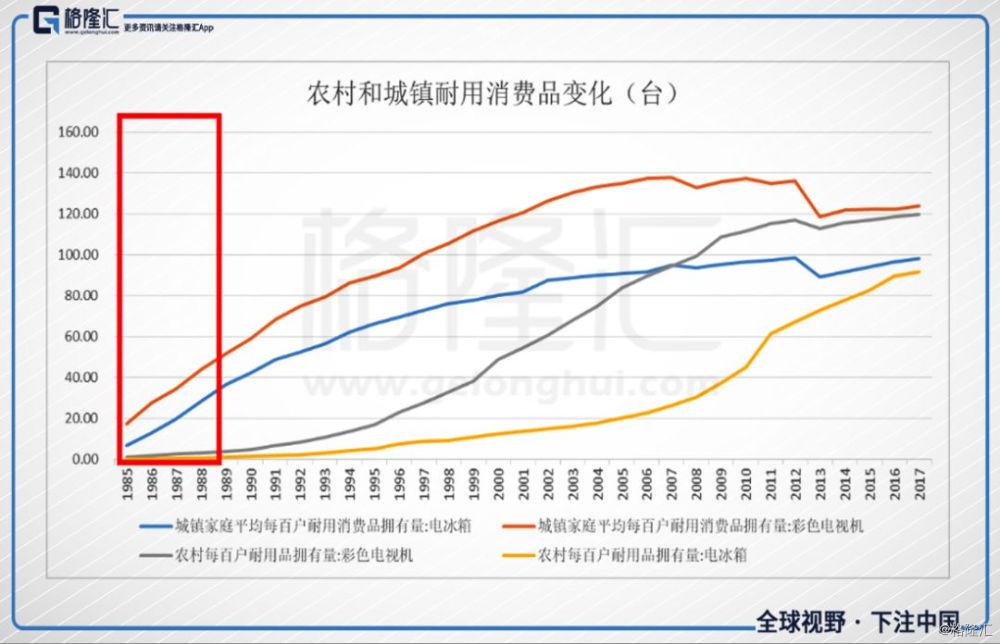 逐渐发展升级到摩托车,再到家用汽车,消费结构不断改善升级.