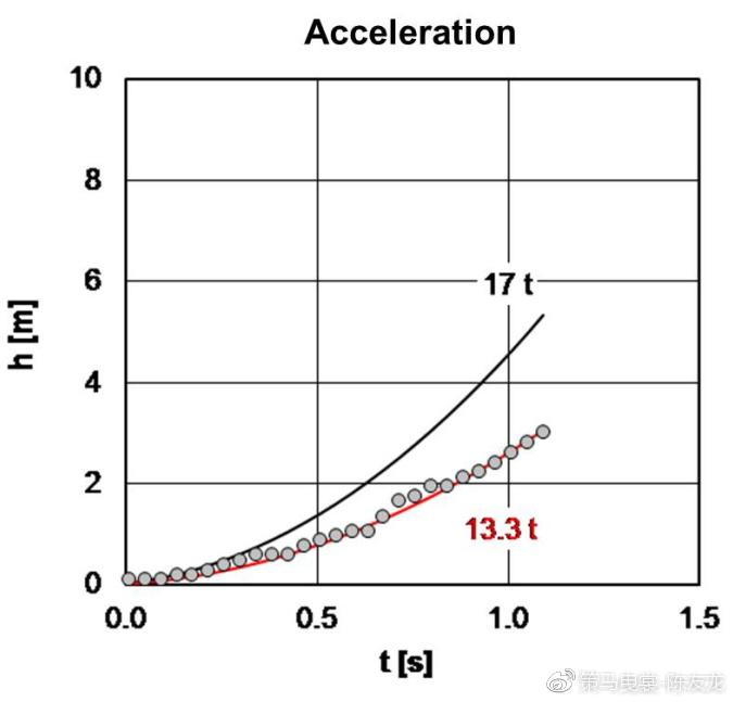 从去年朝鲜公开的发射视频来看,其发射加速度为1.4g,低于这个类别导弹的一般水平