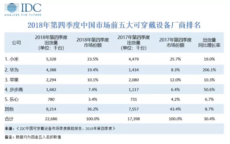 IDC:2018年第四季度中国可穿戴设备市场出货量为2269万台