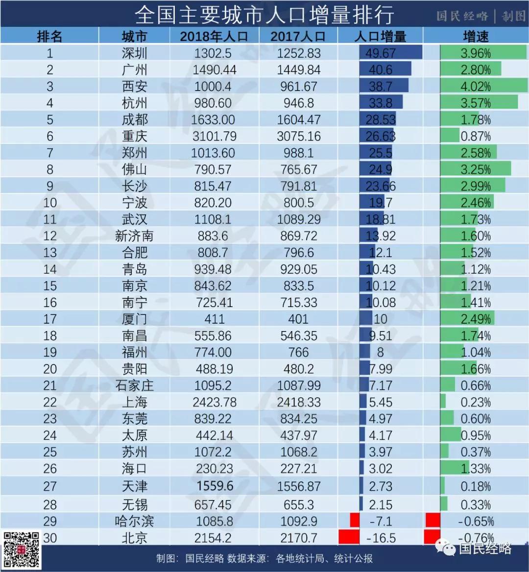 全国城市人口争夺战:广深霸榜,北京垫底,西安郑州长沙跻身前十