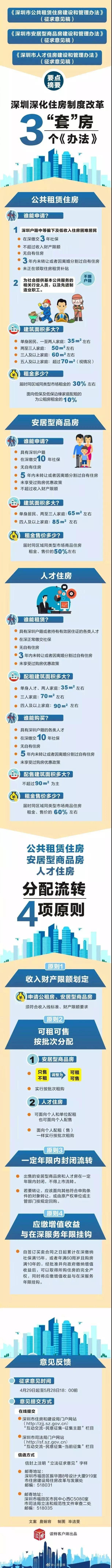 深圳传来大消息!这类人买房打5折 (组图)