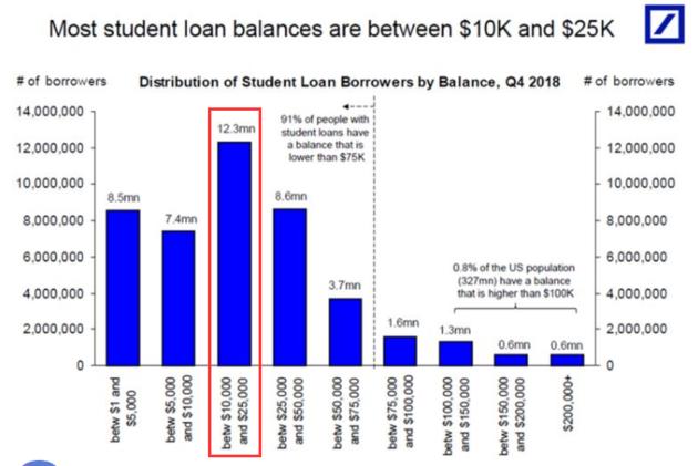 美招生舞弊背后:4300万人背负1.5万亿美元学生贷