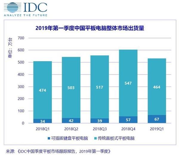 2019年第一季度中国平板电脑团体市场出货量