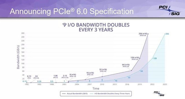 PCIe 4.0还没用上狂飙256GB/s的PCIe 6.0杀到
