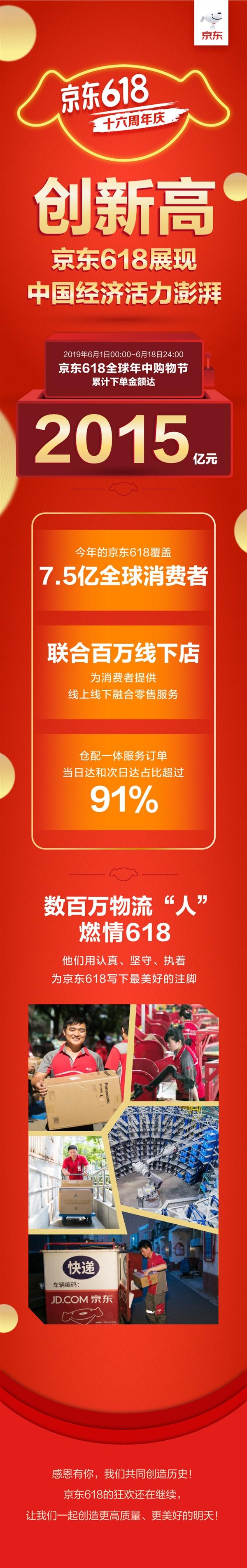 京東618全天戰報出爐:累計下單金額達2015億元