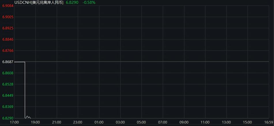离岸人民币大涨近400点 美股三大指数期货齐拉升
