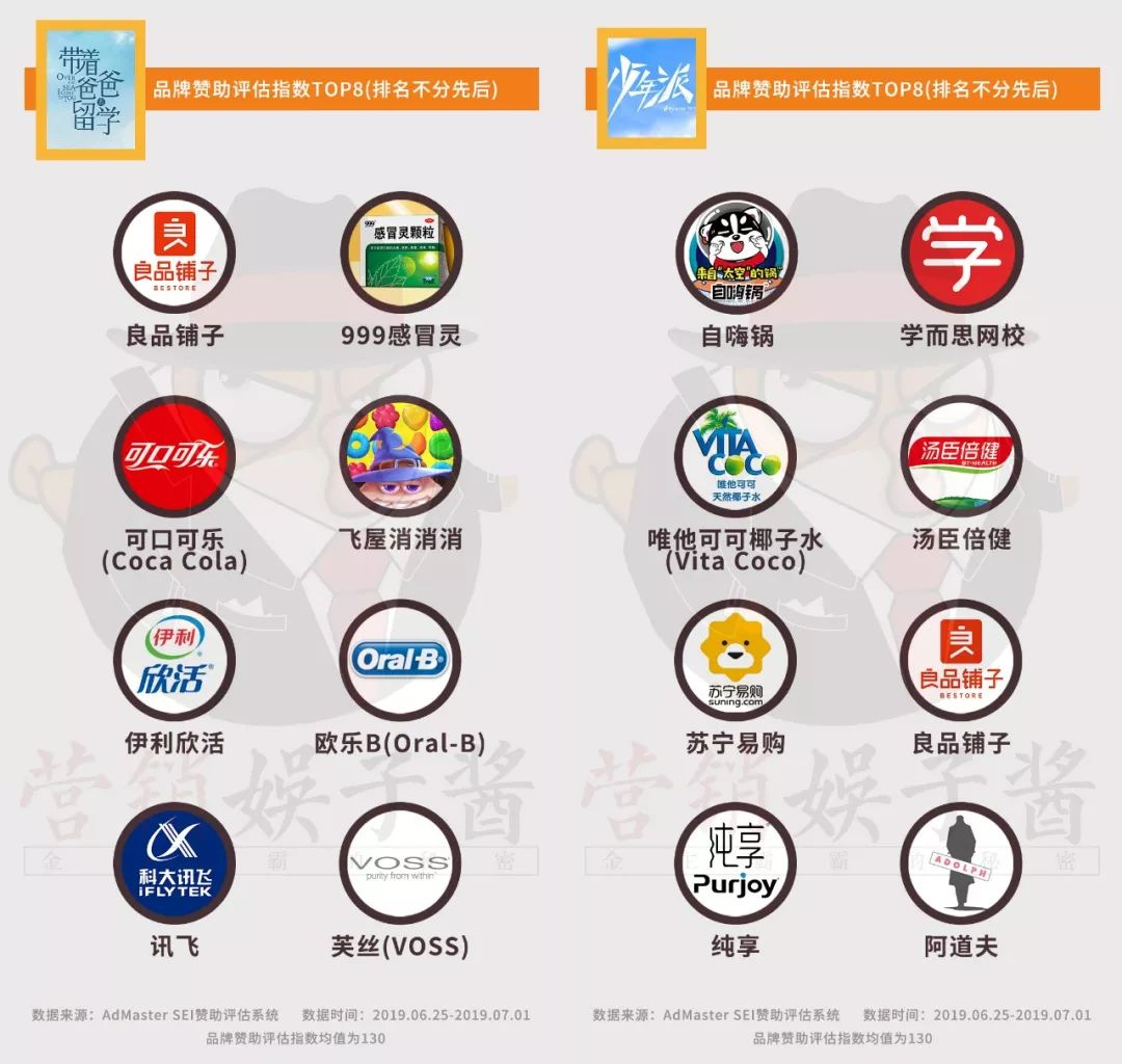 50+品牌植入《少年派》《带爸留学》,哪家收益哪家坑?|数据控