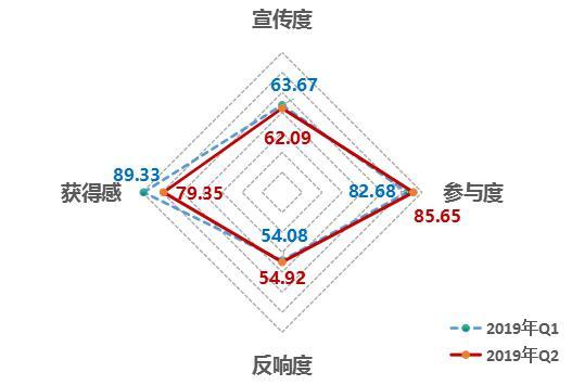 中国经济体制改革研究会:2019年第二季度中国改革热度指数回落