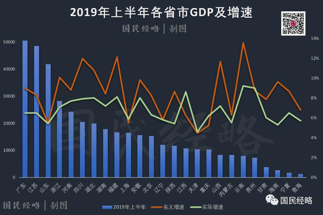 2019最新省市GDP排名公布!- 米筐分享