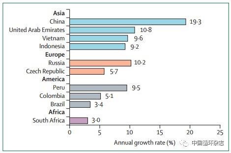 Lancet:全球35亿人有口腔疾病,中国传统送礼佳品是罪魁