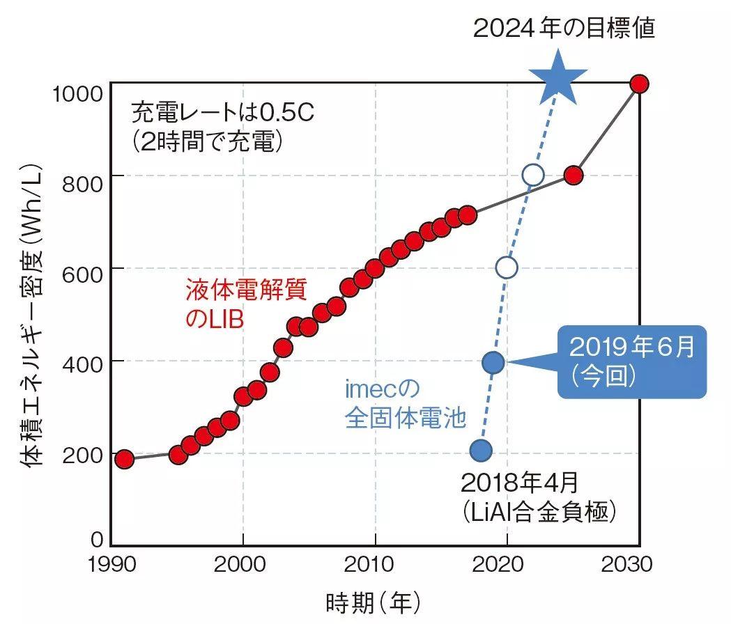 NE时代:解析IMEC的全固态电池